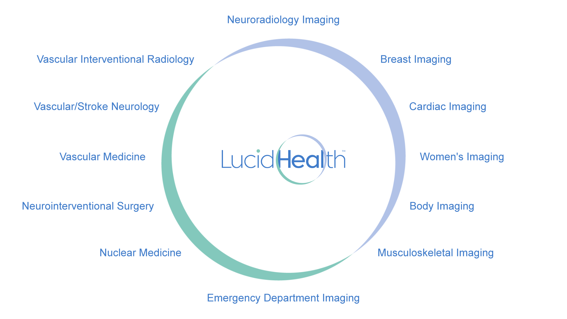 Subspecializations arranged in a circle around LucidHealth.